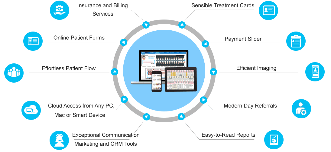 Complete End-To-End Orthodontic Scheduling Software Solution